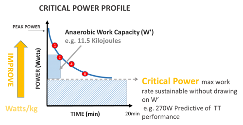 Critical_Power