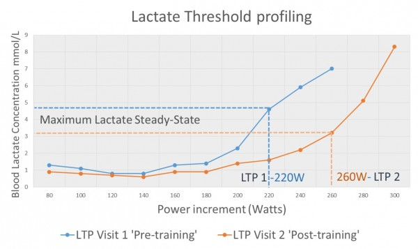 Head-to-Head LTP profiling – Road vs Triathlon