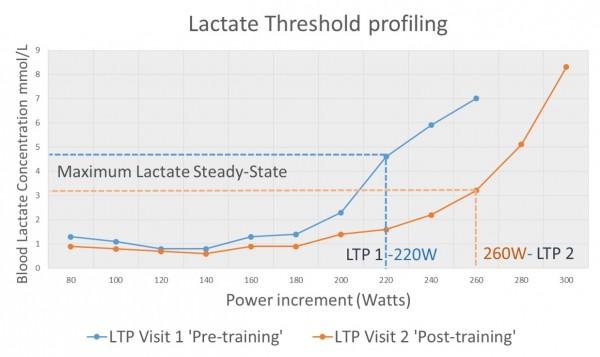 Head-to-Head LTP profiling – Road vs Triathlon