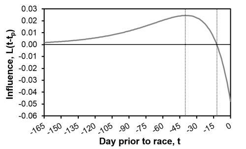 Influence_Response_Curve
