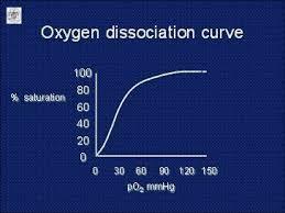 oxygen_disassociation