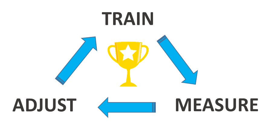 Performance coaching cycling and running programmes