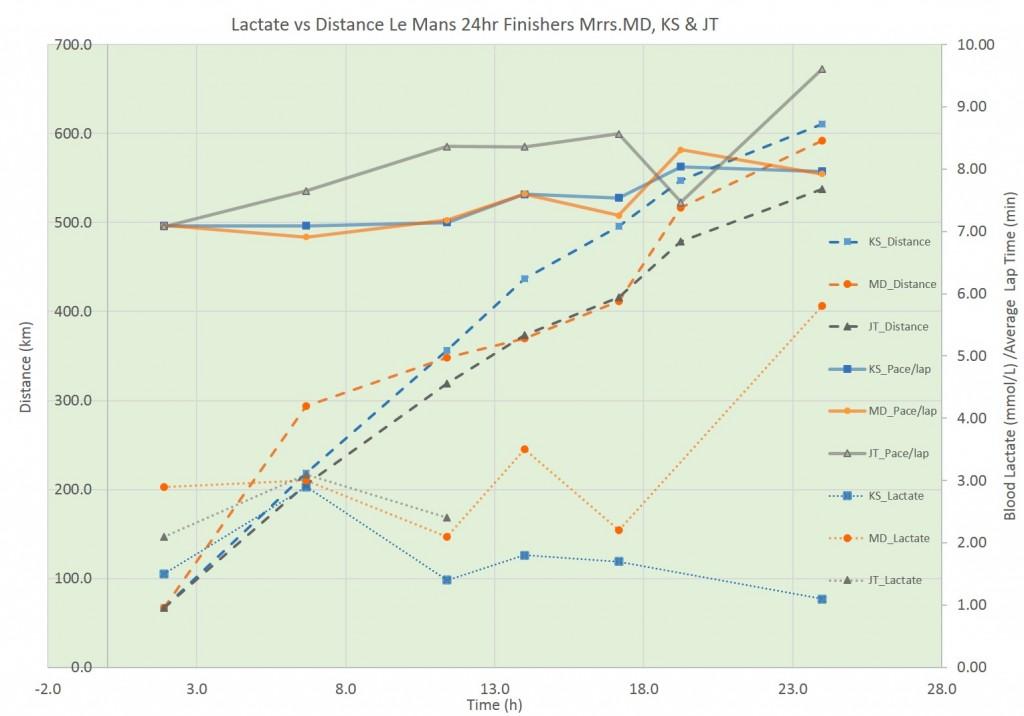 Final_Results_Chart_LeMans2014