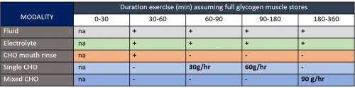 Carbohydrate_absorption_rates_table