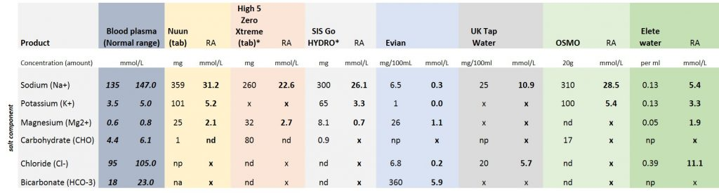 electrolyte_product_table