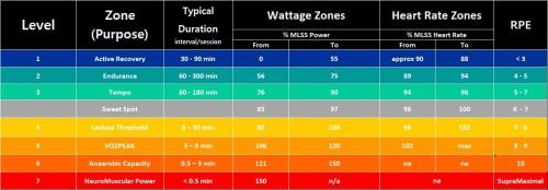 Training_Zones_Percentage