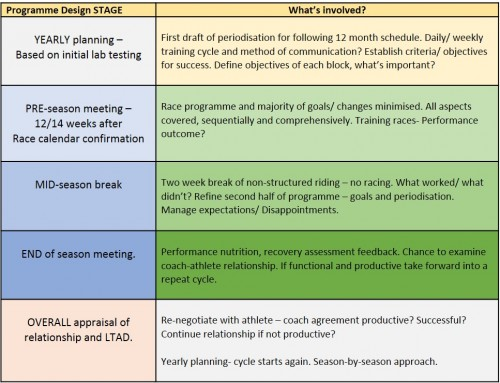 Coaching_Philosophy table