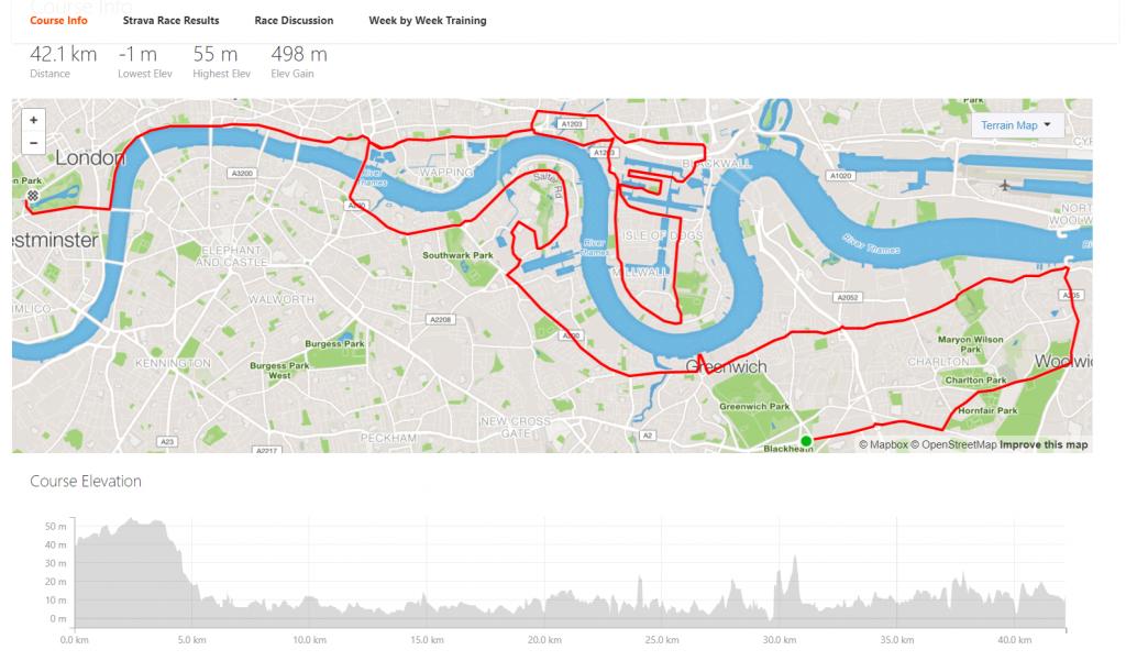 London Marathon 2018 – Self-Prescription